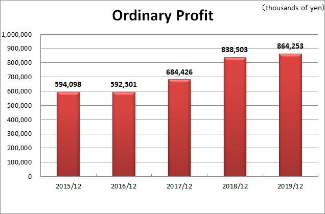 Ordinary Profit