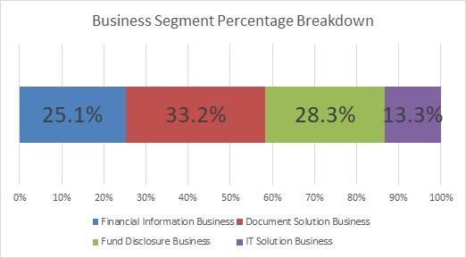 Percentage Breakdown by Business