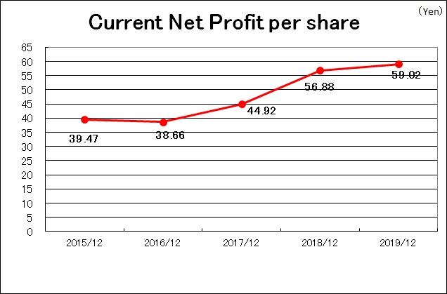Current Net Profit Per Share