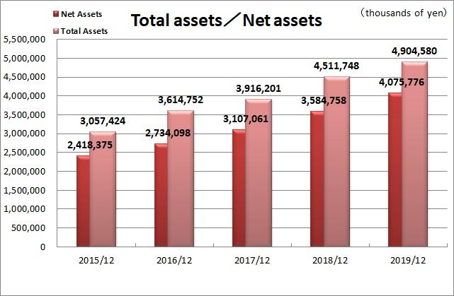 Total Asset & Net Asset Amounts