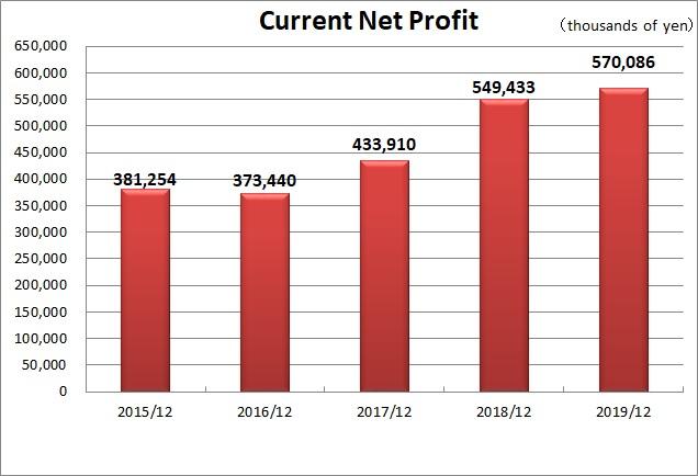 Current Net Profit